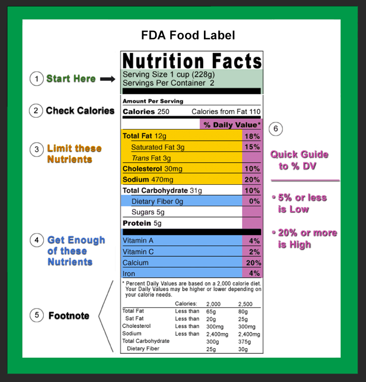 fda food label how much of what nutrients do you need
