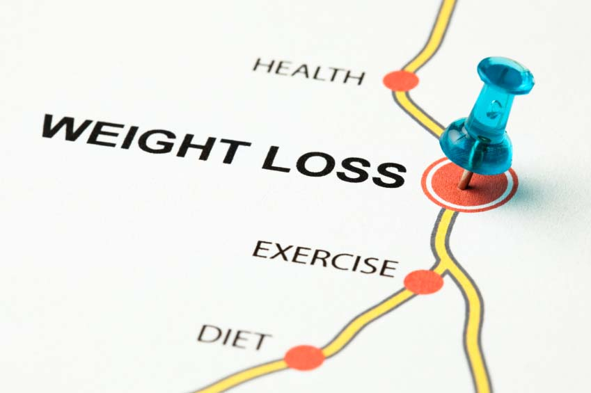 Roadmap to Weight Loss