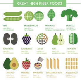 Chart Showing High Fiber Food Sources