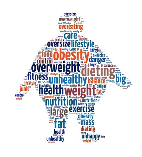 Obesity in a Word Collage