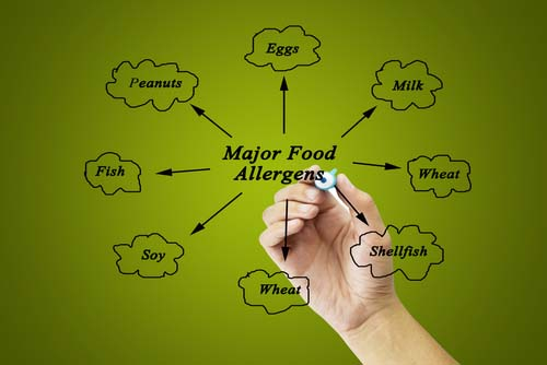 Chart Showing 8 Common Food Allergies