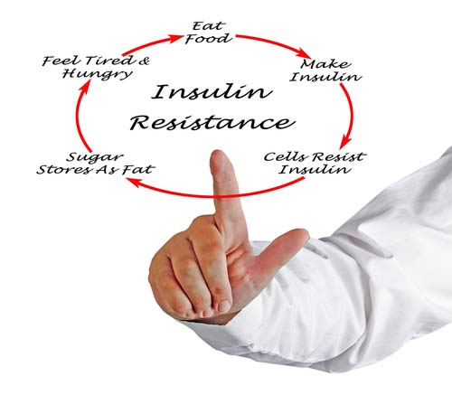 Word Graph for Insulin Resistance